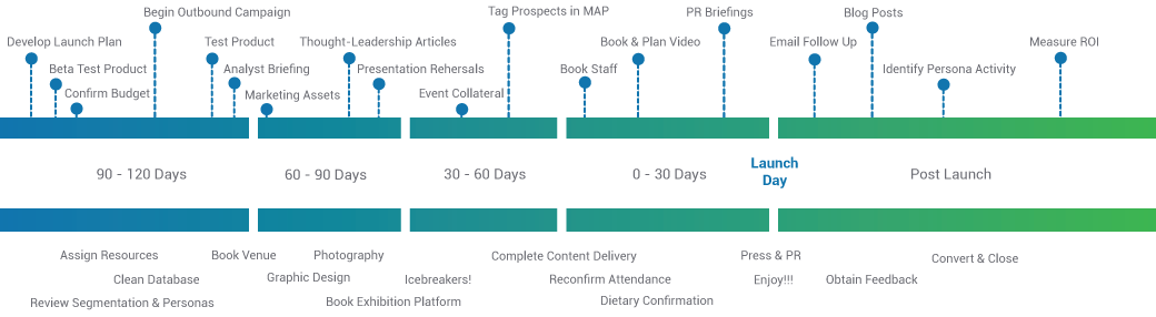 sX Product Launch Timeline