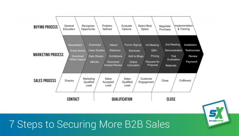 Seven Steps to Securing More B2B Sales